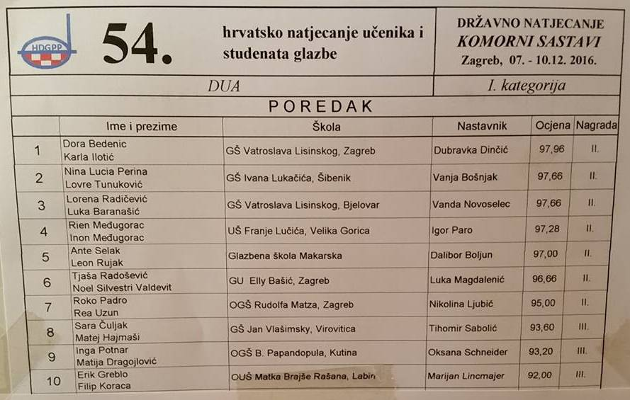 Veganski gitarski duo: Inon Međugorac (rođ. 2003.) i Rien Međugorac (rođ. 2006.) – 54. državno natjecanje komornih sastava – 1. kategorija – dua / 2. nagrada (97,28 bodova) – 4. mjesto